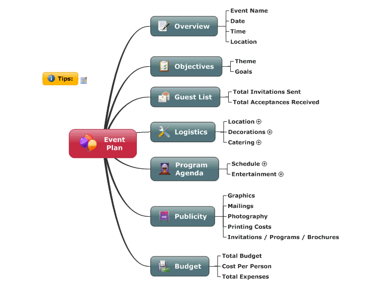 event planning tools templates - mindmanager event planning mind map biggerplate