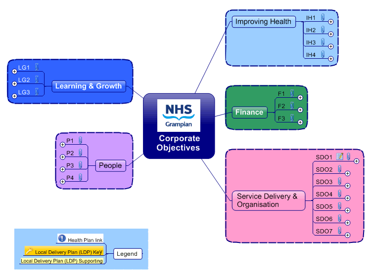nhs corporate strategy  mindmanager mind map template
