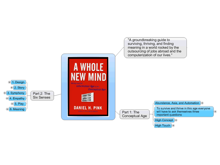 A Whole New Mind: Mindmap of a Transformative Book