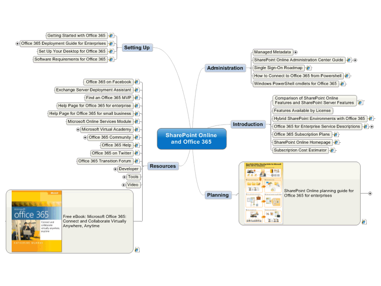 SharePoint Online and Office 365: MindManager mind map