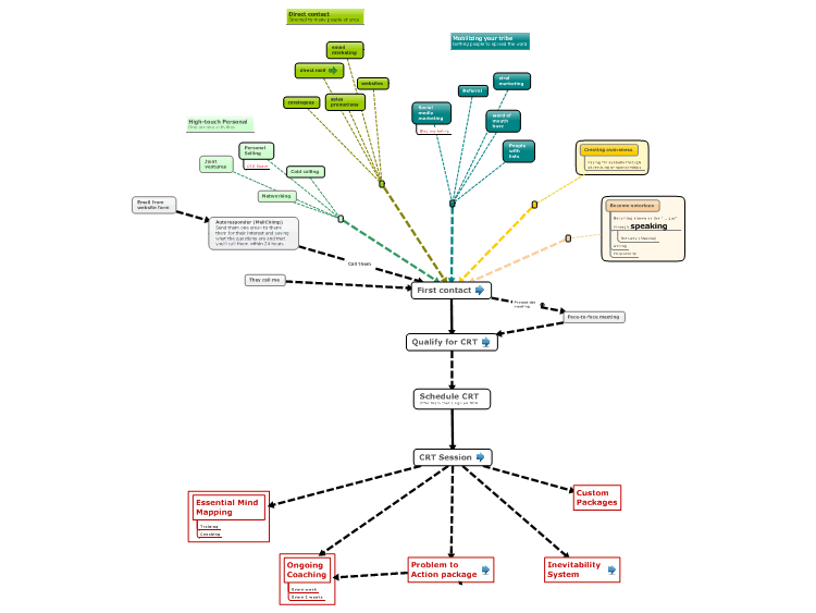 Sales Process (Funnel) mind map