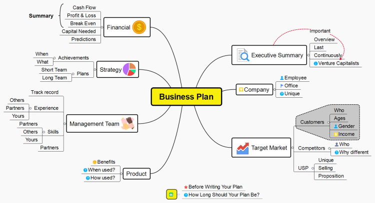 mind maps examples business plans