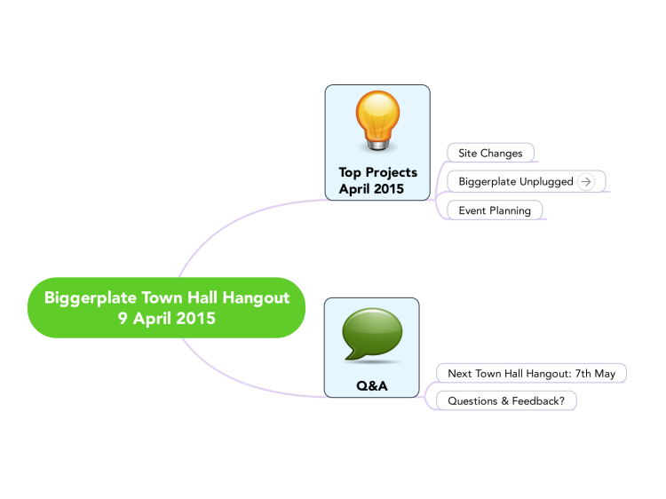 Biggerplate Town Hall Hangout: 9th April 2015