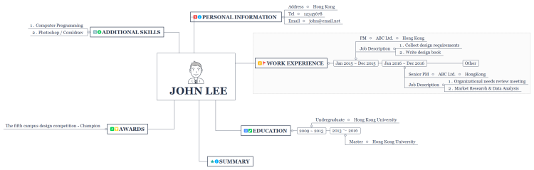 resume  cv  mind map