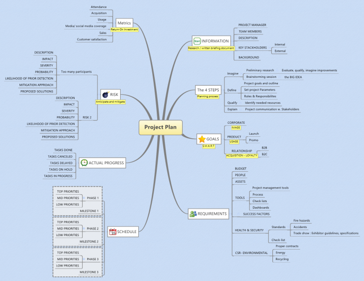 Project Planning With XMind: XMind Mind Map Template