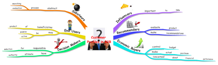 Customer Profiles in Business to Business (B2B)