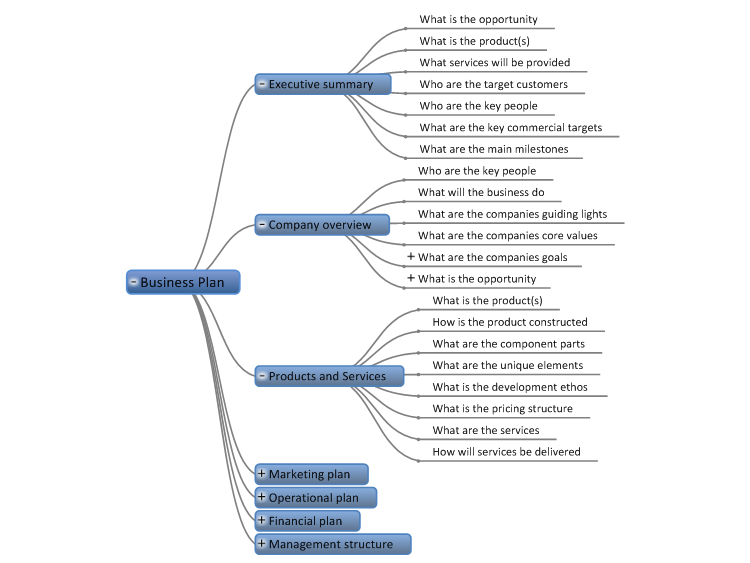 Business Plan Template Mindgenius Mind Map Template