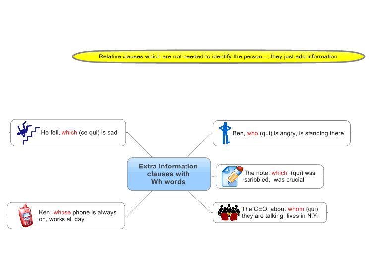 mindmanager  wh words  extra information clauses mind map