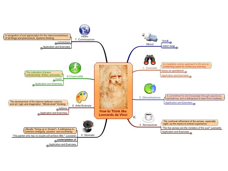 how to think like leonardo da vinci summary
