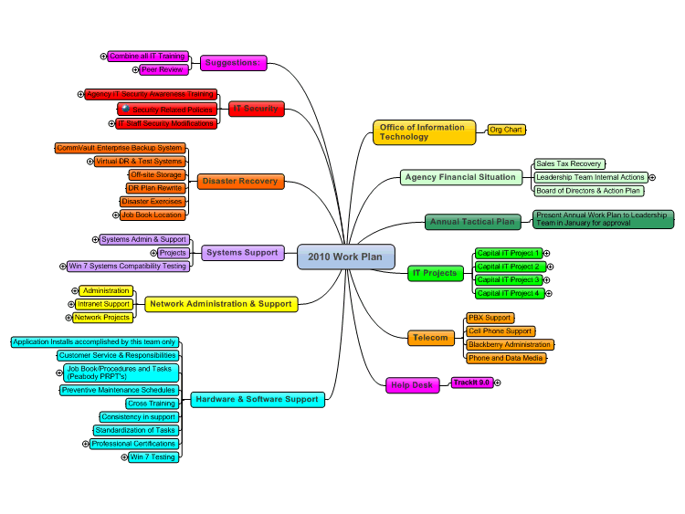 IT Annual Work Plan Template mind map