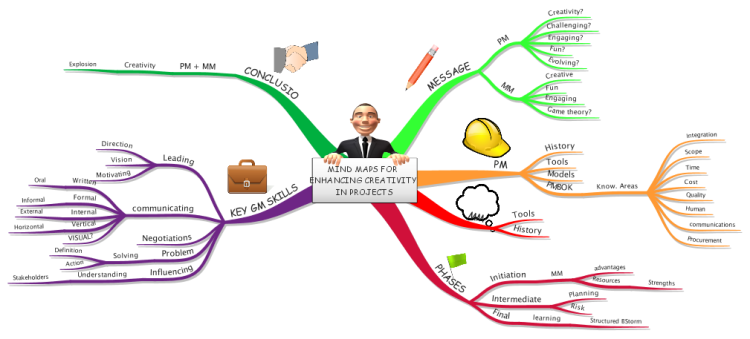Making Project Engaging Using Mind Maps