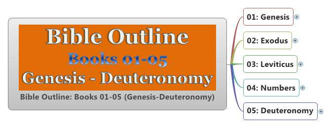 Bible Outline: Books 01-05 (Genesis-Deuteronomy)