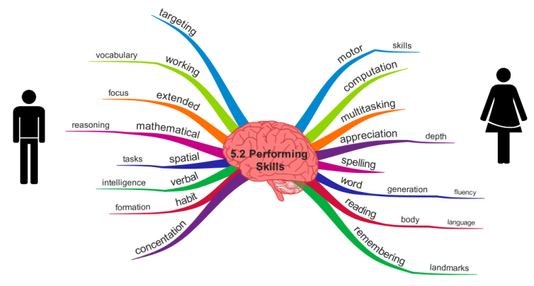 Gender Differences in Performing Skills