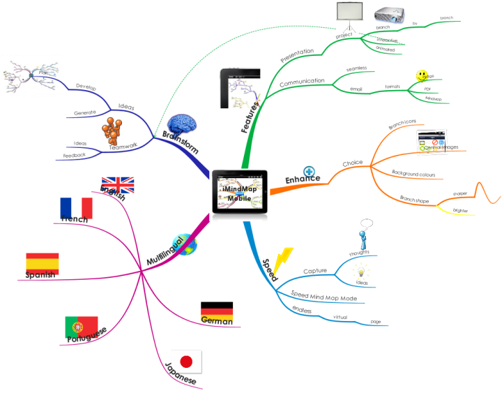 iMindMap Mobile iPad app: iMindMap mind map template | Biggerplate