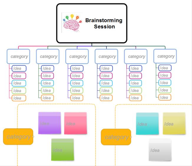 mindmapper brainstorming session template mind map