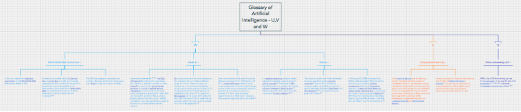 Glossary of Artificial Intelligence - U,V and W