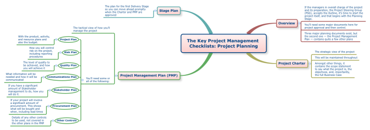 The Key Project Management Checklists: Project Planning