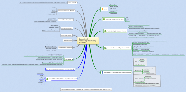 Educational Technology Leadership Mind Map