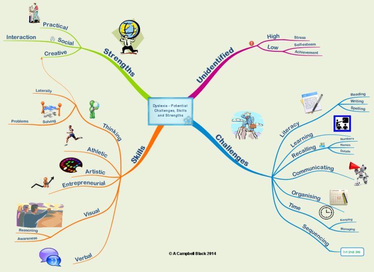 Strengths Of Dyslexic Mind >> Dyslexia Potential Challenges Strengths And Skills Imindmap Mind