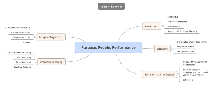 Purpose, People, Performance