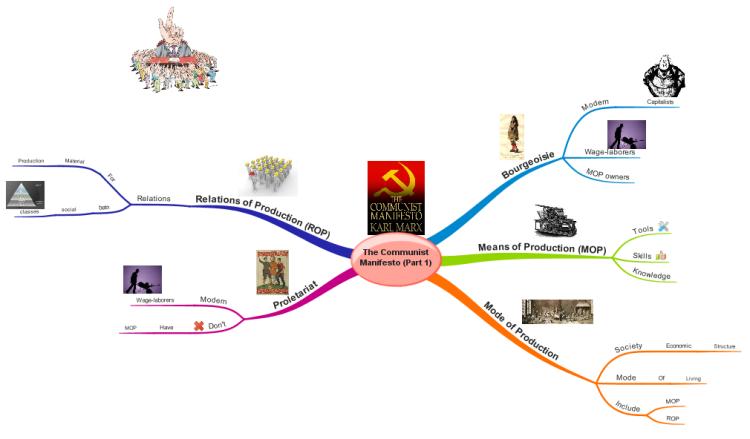 the communist manifesto karl marx introduction imindmap mind map