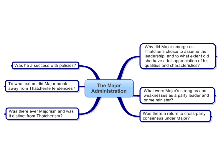 John Major Administration Mind Map