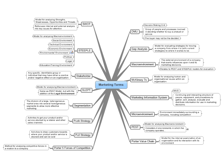 Simple Marketing Terms Mind Map
