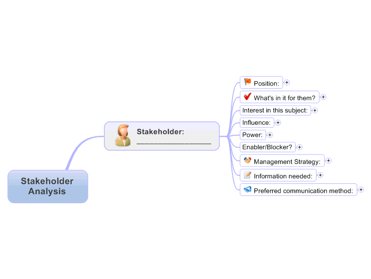 MindManager: Stakeholder Analysis Template mind map | Biggerplate