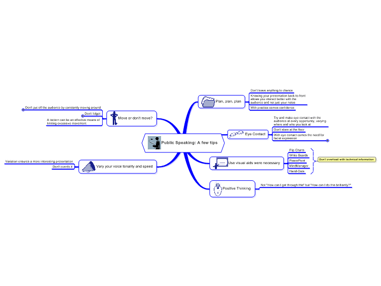 Public Speaking: Hints and Tips Mind Map