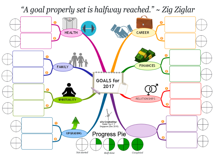Imindmap Goal Setting For 2017 Mind Map Biggerplate