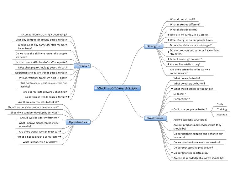 Company Strategy SWOT Analysis: MindGenius Mind Map Template
