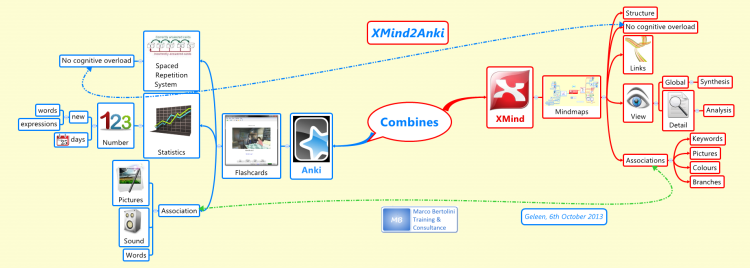 XMind2Anki : combine the power of mindmaps and flashcards!