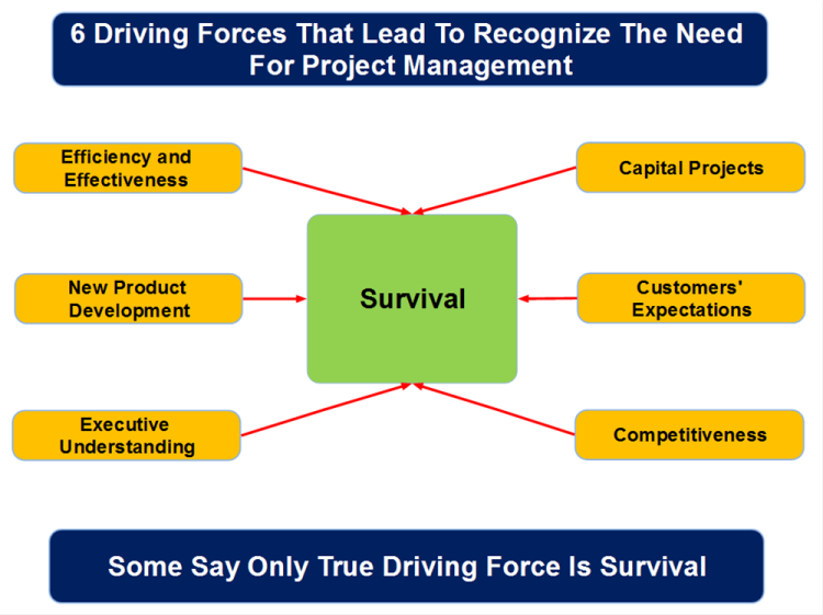 The Components of Survival
