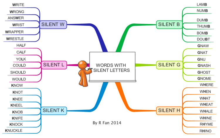 List Of All Silent Letter Words