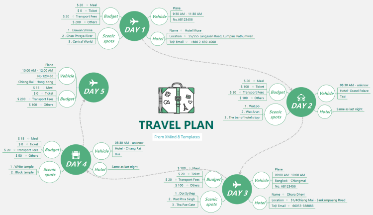 Travel Plan: XMind Mind Map Template