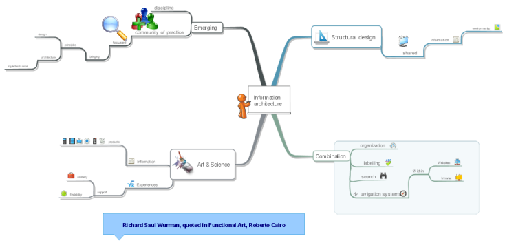 Information Architecture: IMindMap Mind Map Template