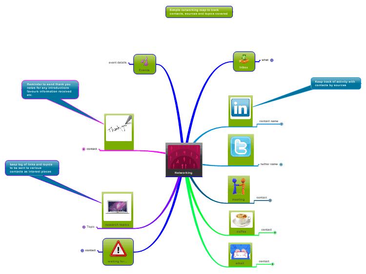 Networking log mind map