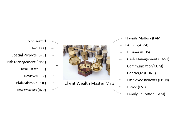 Client Wealth Master Map