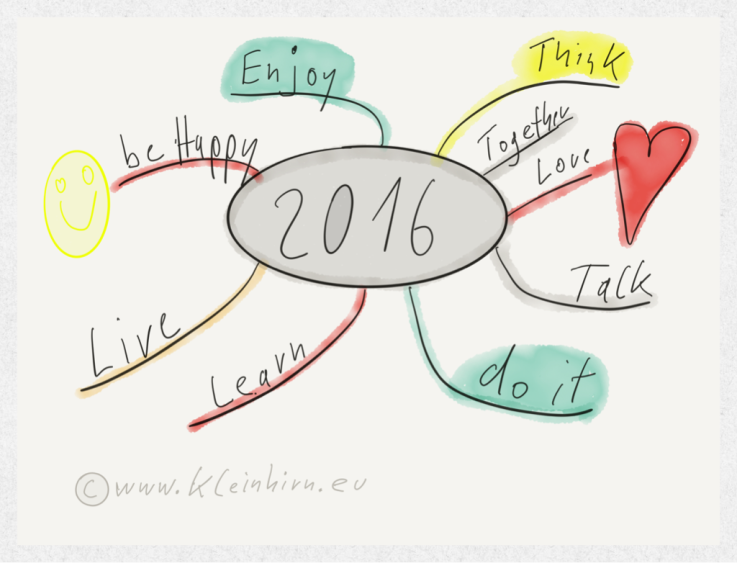 Free Worksheets library worksheets : iThoughts: Goals 2016 mind map : Biggerplate