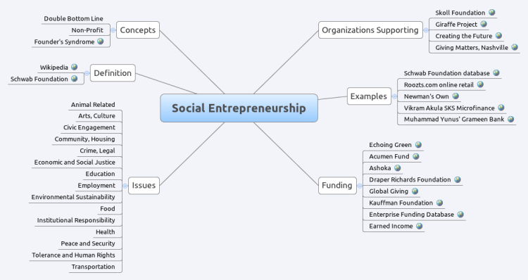 Social Entrepreneurship Xmind Mind Map Template Biggerplate