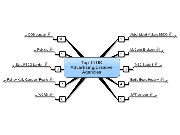 Top 10 uk advertising agencies mind map biggerplate for Advertising companies uk