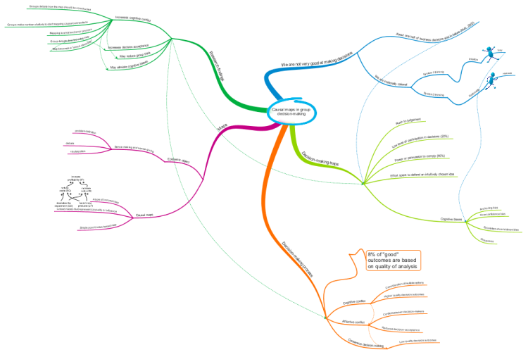 Imindmap causal maps in group decision making mind map biggerplate causal maps in group decision making ccuart