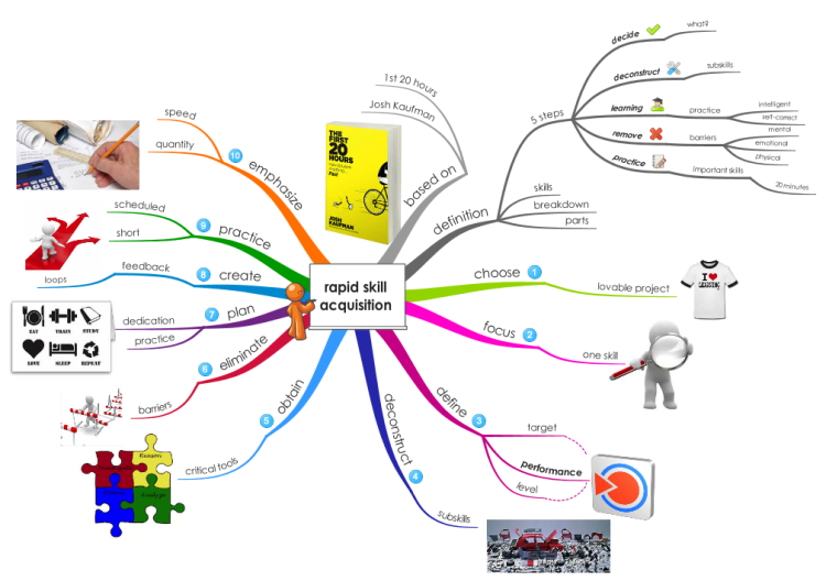 create mind map free online with Rapid Skill Acquisition on Template My Family Tree besides 2717462461 also 436457565 as well mindmup furthermore Template Medical Infographic.