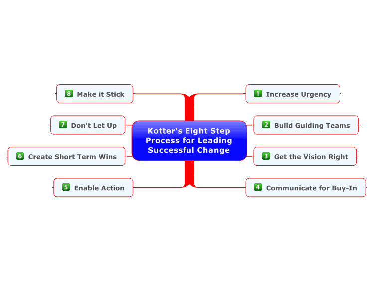 Kotter's Eight Step Process for Leading Successful Change