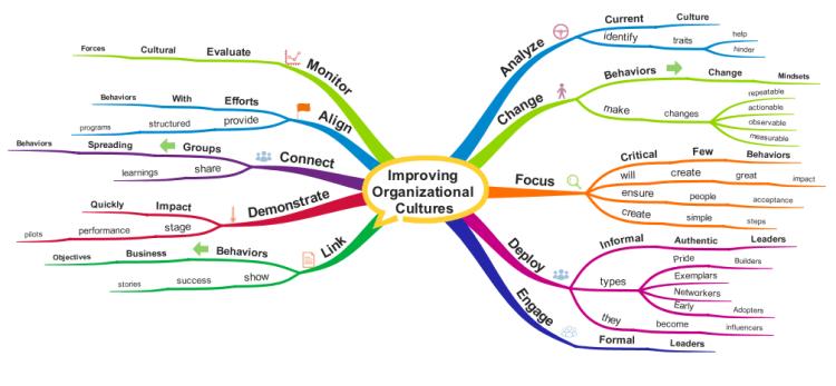 Principles for Improving Organizational Cultures: iMindMap ...