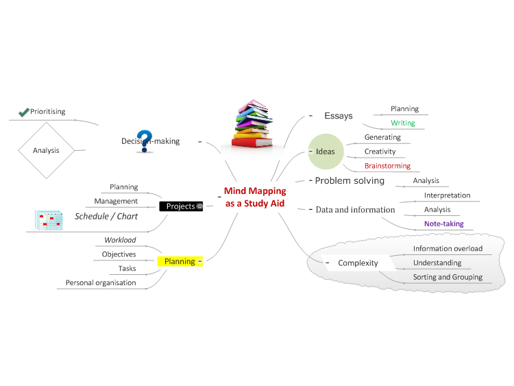 Mind Mapping as a Study Aid