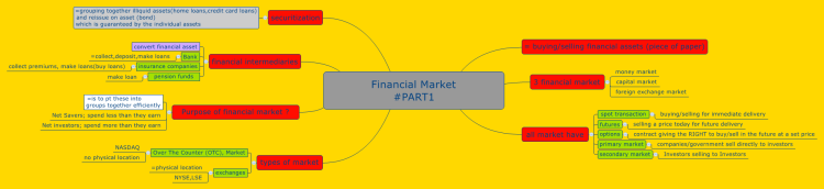 Financial Market #PART1