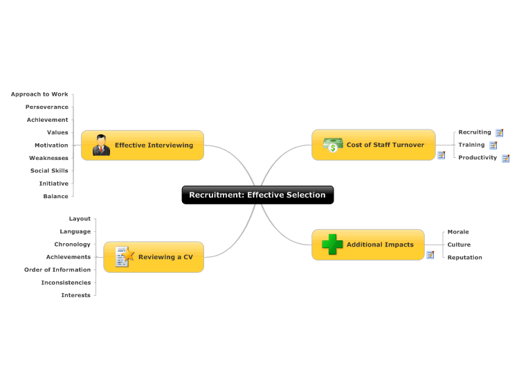 recruitment  effective selection  mindmanager mind map