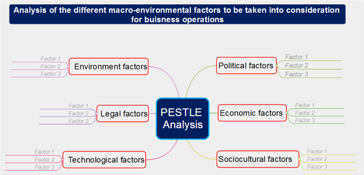 pestle analysis for usa Contains the political risk yearbook and pestle analysis (political,  this site  lists countries embargoed by the united states and provides.