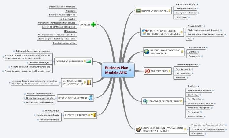 Business Plan Modèle AFIC: XMind Mind Map Template